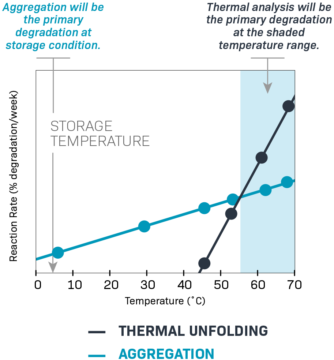 graph of thermal unfolding vs. aggregation